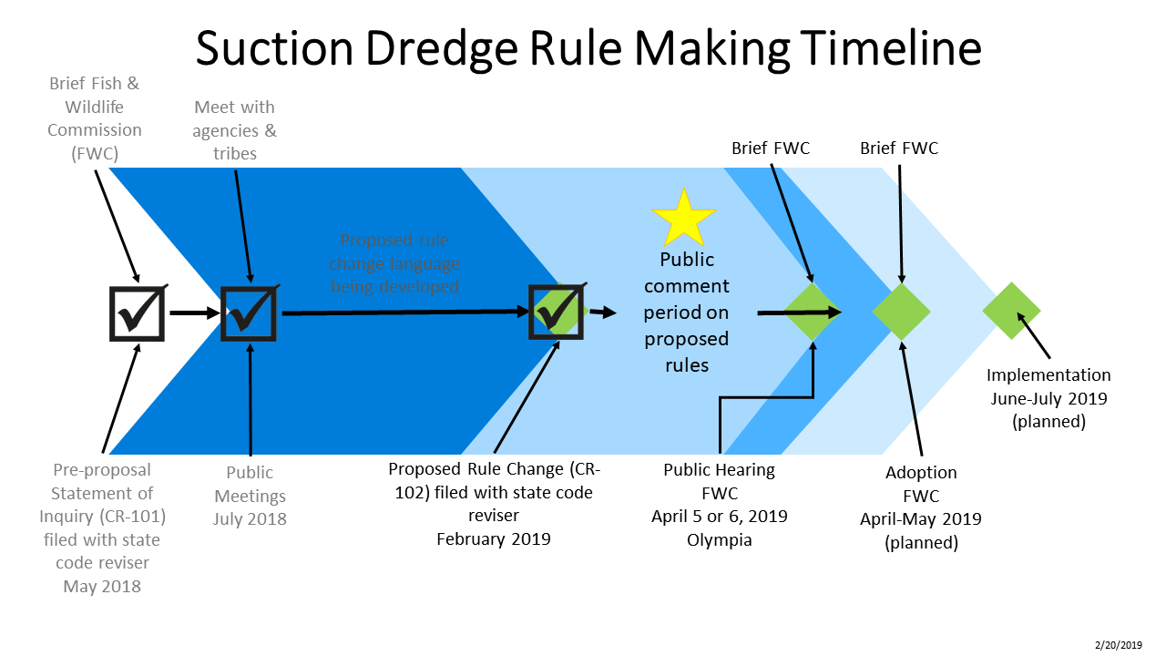 Graph showing the HPA suction dredging rule making timeline from May 2018-July 2019