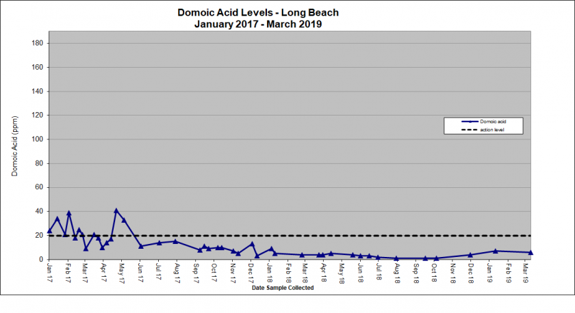 Graph showing domoic acid levels in Long Beach from January 2017 - March 2019