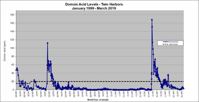 Graph showing domoic acid levels in Twin Habors from January 1999 - March 2019