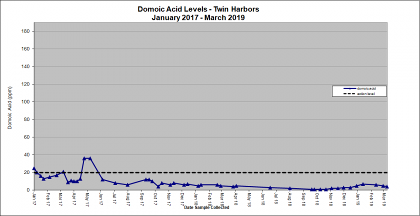 Graph showing domoic acid levels in Twin Harbors January 2017 - March 2019