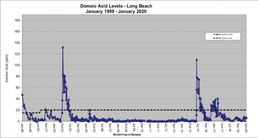 Chart: Domoic Acid Levels-Long Beach-1999-2019