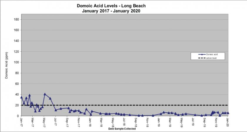 Chart: Domoic Acid Levels-Long Beach-2017-2019