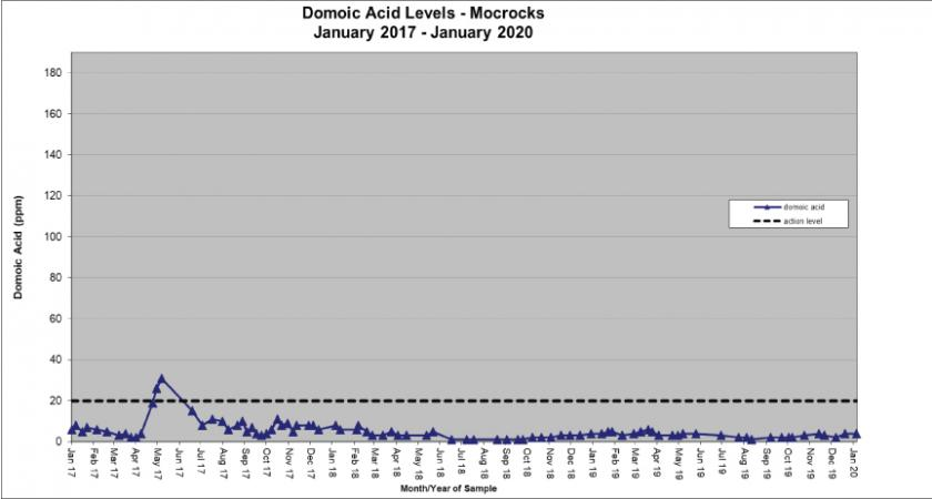 Chart: Domoic Acid Levels-Mocrocks-2017-2019