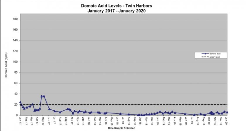 Chart: Domoic Acid Levels-Twin Harbors-2017-2019